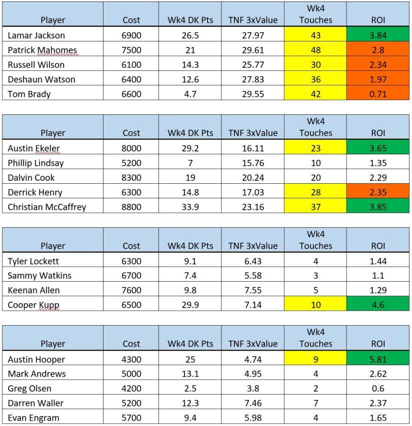 wk 5 chart 1