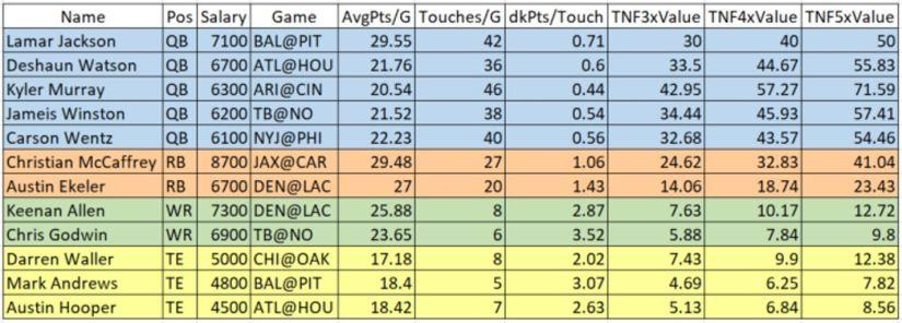 wk 5 chart 4